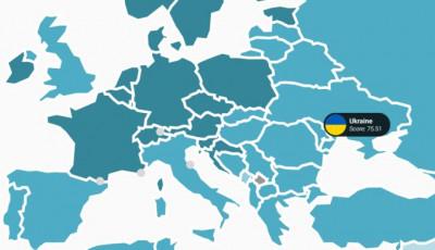Украина поднялась в рейтинге устойчивого развития, опередила Россию